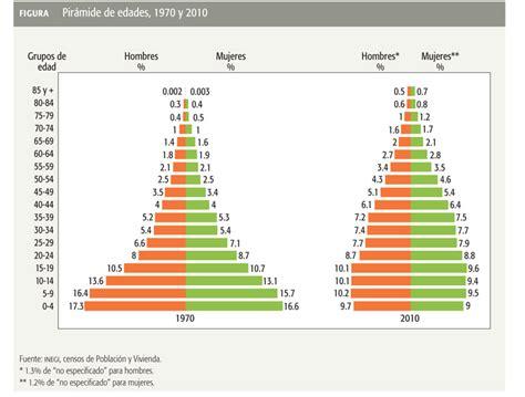 poblacion de peru desde 1970 perfil demogr 225 fico de m 233 xico 171 revista este pa 237 s