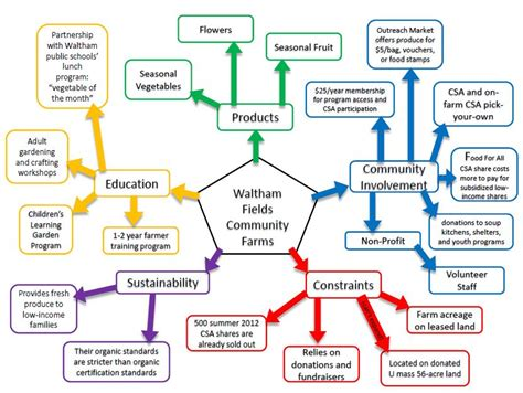 themes of new public administration systems thinking tools the mind map john gerber grab