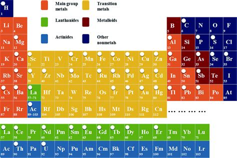 Liquids On The Periodic Table by Periodic Table Gases Solids And Liquids Periodic Table