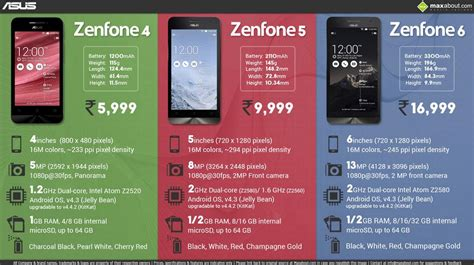 Zenfone 2 55 Inch Jelly asus zenfone 6 features specifications details
