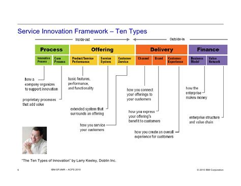 topic  services innovation framework