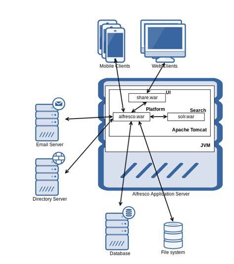 ui architecture diagram architecture alfresco documentation