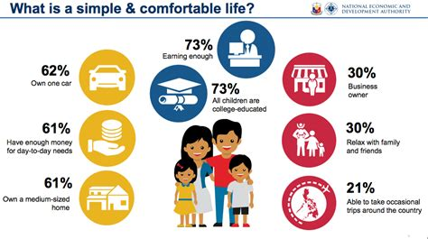 comfortable life what is a filipino simple and comfortable life