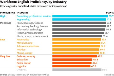 rating the proficiency of countries and industries around the world