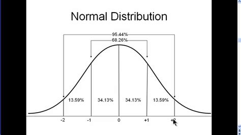 R Drawing Normal Distribution by Completing The Square Lessons Tes Teach