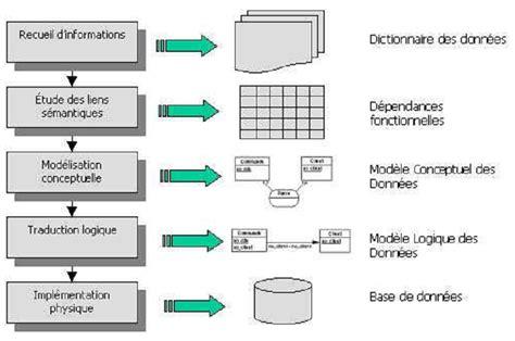 diagramme acteur flux merise l analyse des donn 233 es introduction cours merise les