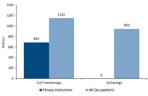 trainer salary how to become a personal trainer career salaries stats education
