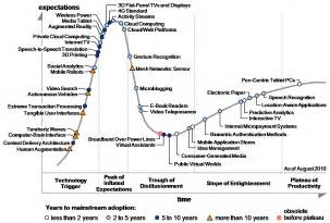 Connected Car Hype Cycle 2010 Emerging Technologies Hype Cycle Is Here Mastering