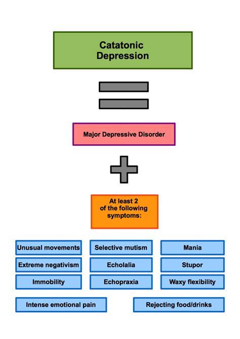 depression symptoms catatonic depression symptoms