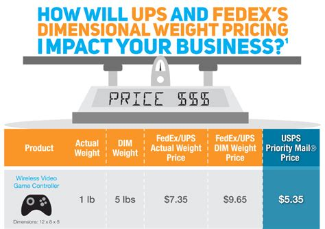 will dimensional weight impact your business fedex vs ups vs usps shipping rates comparison