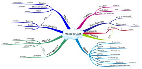 mindmap of othello themes analysis shakespeares macbeth cast of characters mind map