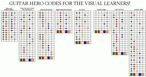 guitar code guitar 3 codes for the visual learners ps2 picture