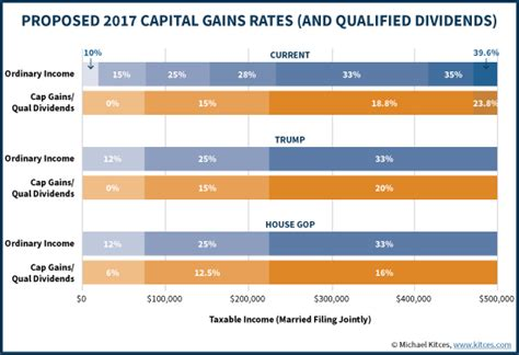 unrecaptured section 1250 gain exle 100 capital gains worksheet exle irs qualified