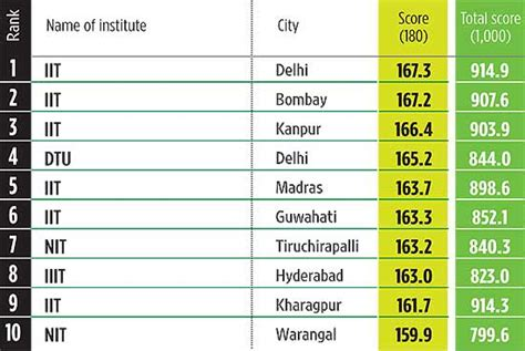 Top Mba Colleges In Ap With Placements by Top 10 Engineering Colleges In Hyderabad