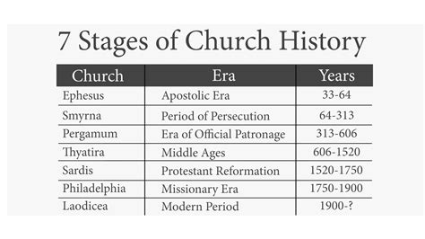 Superb Church Of Ephesus History #2: 7-stages-of-church-history-revs06s33.jpg