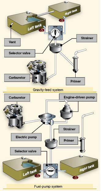 Aircraft Fuel System Aviation And Engineering