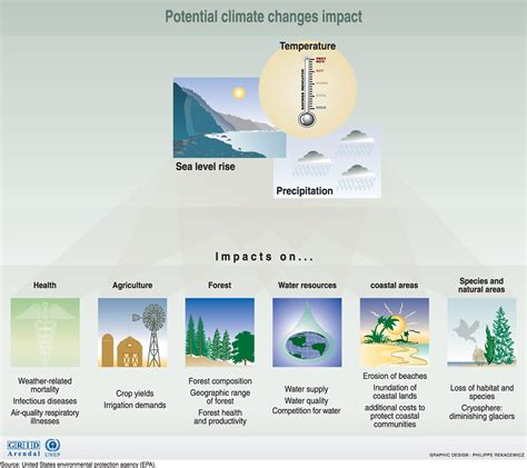 potential climate change impacts grid arendal