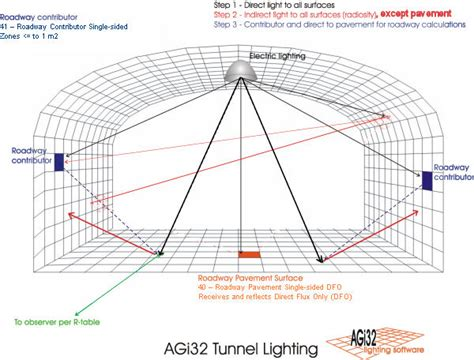 agi32 roadway luminance calculations with reflective surfaces