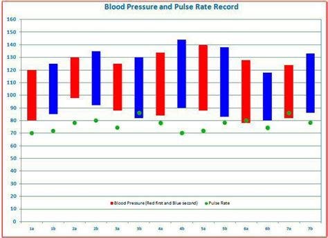 blood pressure excel template blood pressure tracking free templates for graphing blood