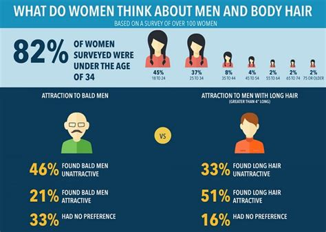 here s what men really think about women s pubic hair infographic what do women think about men s facial and
