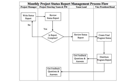 Mba Project Report On Flow Management by Medsoftsys Incproject Report Flow Medsoftsys Inc