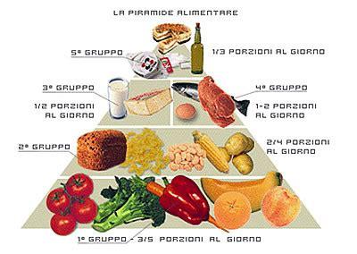 quali alimenti contengono pi ferro la piramide alimentare