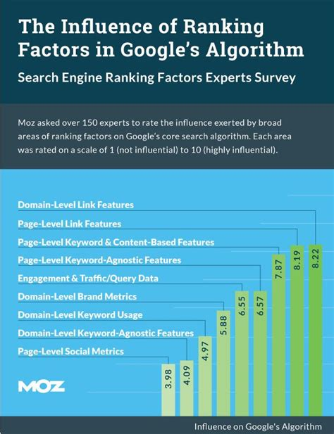 Study On Search Engine Moz Study On Search Engine Ranking Oma Comp