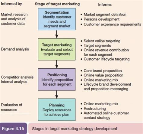 Marketing Plan Positioning Target Mba by Best 25 Market Segmentation Ideas On
