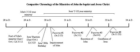 jesus the revolutionary a chronological narrative of the of from the birth to the samaritan books biblical charts and illustrations from ichthys