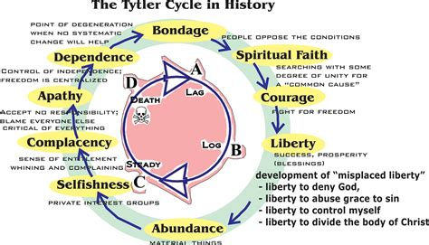 cycle of a created to be like god