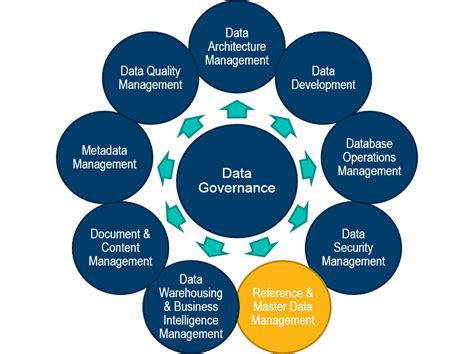 design criteria tmr global master data management mdm bpo market to breach