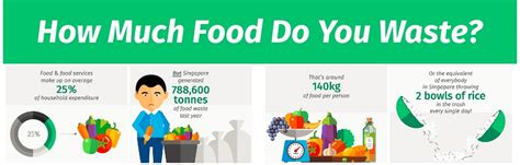 how much is food zero waste singapore reduce reuse and recycle your waste circular economy