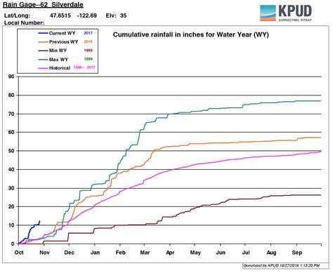 Kitsap County Property Records Rainfall Records Are Beginning To Fall Across The Kitsap