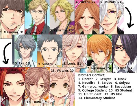brothers conflict impressions brothers conflict oujotaku