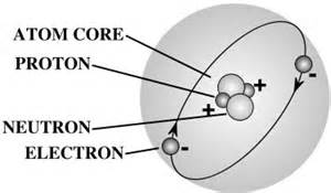 Proton Meaning Science Basic Atom Structure Pictures Photos Images Of