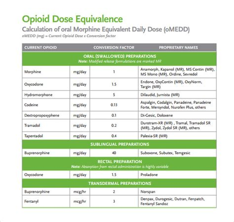 narcotic contract template opioid conversion chart 7 documents in pdf
