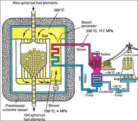 pebble bed reactor pebble bed reactor