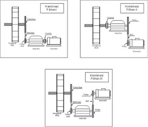 cara membuat power bank tenaga air kumpulan artikel menarik membuat pembangkit listrik
