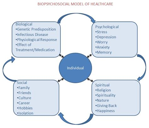 Scope Of Mba In Healthcare Management In Usa by Management Searchlight Healthcare Advocates