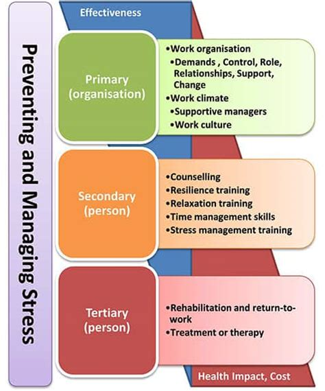 Managers Role In Workplace Stress Risk Management