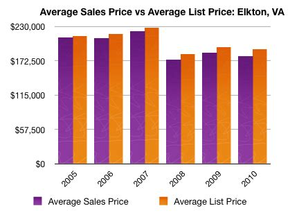 Lookup Home Values By Address Home Sales And Statistics For Elkton Virginia 187 Harrisonblog