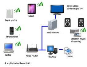 home network home networking system antai smarthome inc 安泰智能家居公司