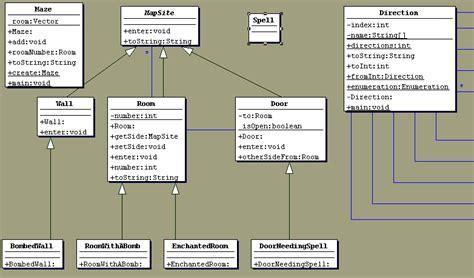 design pattern dispatcher uml软件工程组织