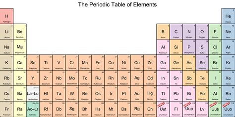 periodic table periodic table scientific gems