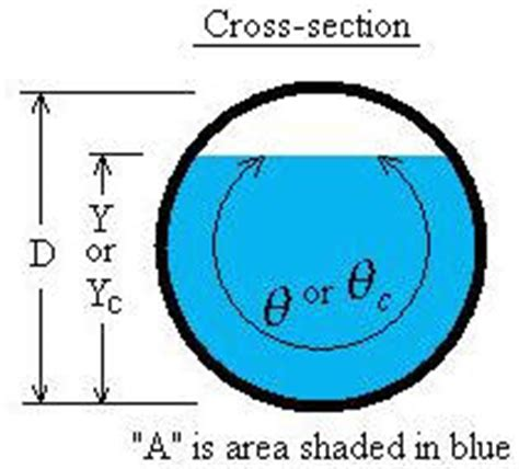 pipe cross sectional area calculator critical depth