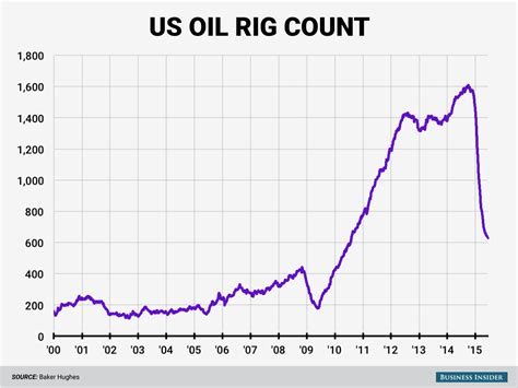 baker hughes rig count baker hughes rig count june 26 business insider