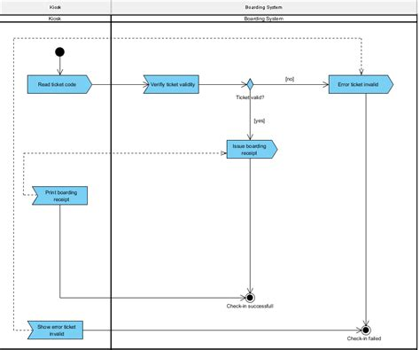 event diagram uml validity of activity diagram with quot accept event quot and