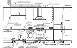 Kitchen House Wiring Electrical Wiring Diagram For Kitchen Architecture Admirers