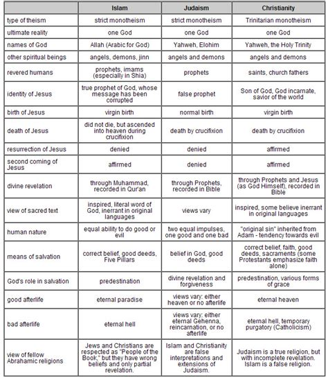 comparison table between christianity islam islam vs christianity chart gallery