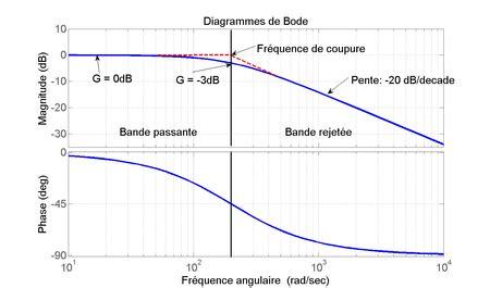 tracer un diagramme de bode sur papier semi log histoire d imp 233 192 lire